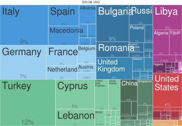 Where_did_Greece_export_to_in_2012-